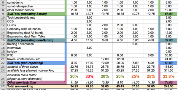 Agile Spreadsheet Template In Capacity Planning Worksheet For Scrum Teams – Agile Coffee
