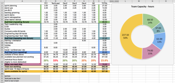Agile Sprint Tracking Spreadsheet For Capacity Planning Worksheet For Scrum Teams – Agile Coffee