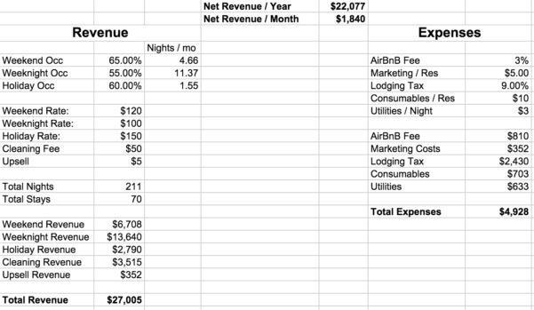 Airbnb Budget Spreadsheet In Frugal Homestead Series Part 2: Here's The Budget  Frugalwoods