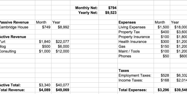 Airbnb Budget Spreadsheet Throughout Frugal Homestead Series Part 2: Here's The Budget  Frugalwoods