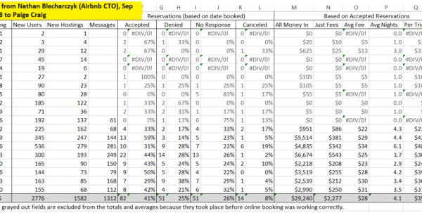 Airbnb Investment Spreadsheet With Airbnb, My $1 Billion Lesson Paige Craig