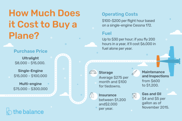 Aircraft Operating Costs Spreadsheet Pertaining To How Much Does It Cost To Buy A Plane