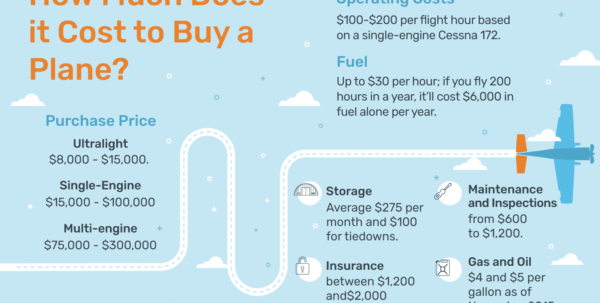 Aircraft Ownership Cost Spreadsheet With Regard To How Much Does It Cost To Buy A Plane