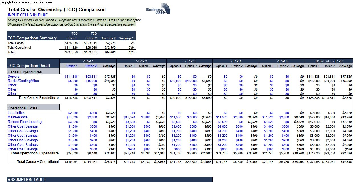 Airplane Cost Of Ownership Spreadsheet With Aircraftership Costreadsheet Tco Detail Tab Total Of Excel Template