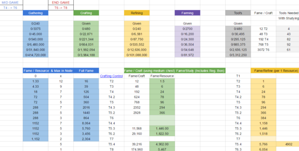 Albion Online Crafting Spreadsheet In Flawed Progression  Seite 4  Feedback Testserver  Albion Online Forum Albion Online Crafting Spreadsheet Spreadsheet Download
