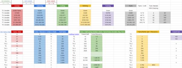 Albion Online Crafting Spreadsheet In Flawed Progression  Seite 4  Feedback Testserver  Albion Online Forum