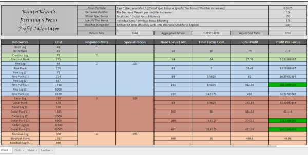 Albion Online Crafting Spreadsheet In Focus Profit Calculator For All Refining, Fully Customisable