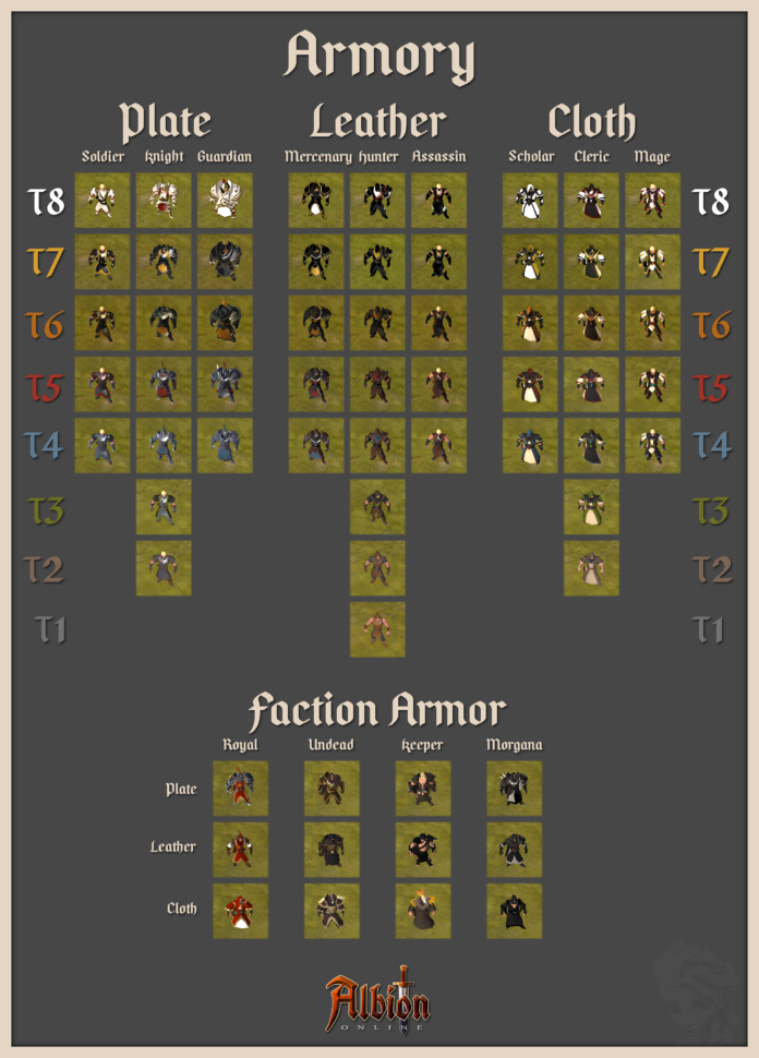 Albion Online Crafting Spreadsheet Pertaining To Armor Appearance [Cador] : Albiononline