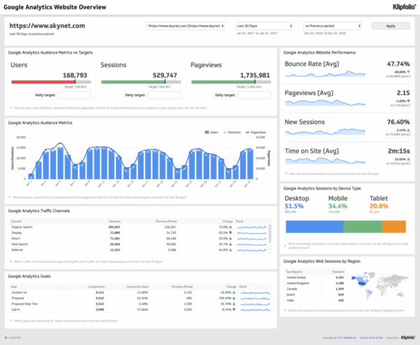 Analytics Spreadsheet Template With Google Analytics Excel Dashboard Template And Google Analytics