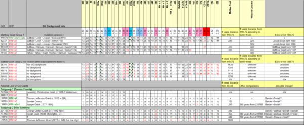 Ancestry Dna Spreadsheet Inside Group 03 – Matthew Grant – December 27, 2012  Grant Dna Project