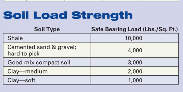 Anchor Block Design Spreadsheet Regarding Calculating Thrustblock Size  Home Power Magazine
