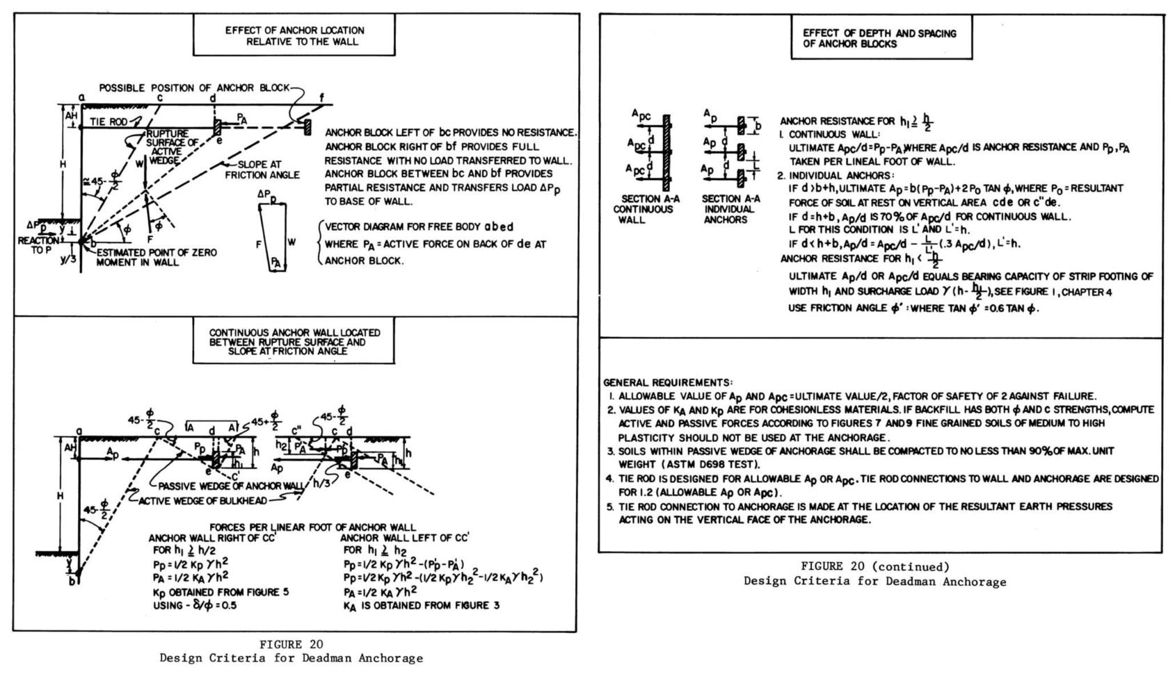 anchor block design spreadsheet  Anchor Block Design Spreadsheet With Regard To Sheet Pile Design Spreadsheet  Islamopedia Anchor Block Design Spreadsheet Printable Spreadshee
