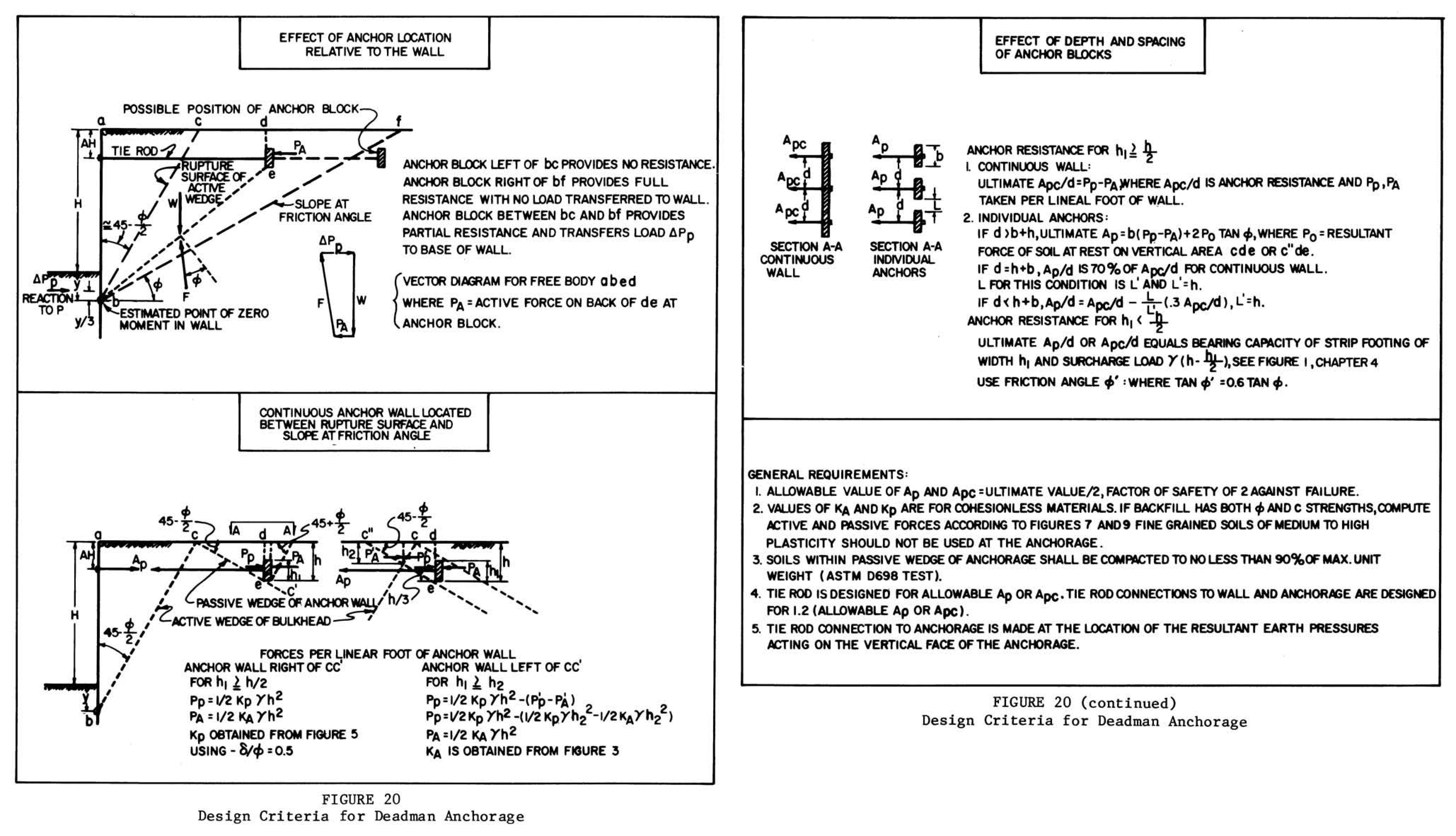 Anchor Block Design Spreadsheet With Regard To Sheet Pile Design Spreadsheet  Islamopedia Anchor Block Design Spreadsheet Printable Spreadshee Printable Spreadshee anchor block design spreadsheet