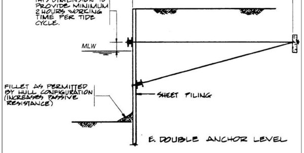 Anchored Sheet Pile Wall Design Spreadsheet For Chapter 4  Bulkheads  Pile Buck Magazine Anchored Sheet Pile Wall Design Spreadsheet Google Spreadsheet