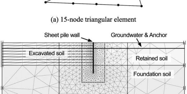 Anchored Sheet Pile Wall Design Spreadsheet For Lateral Earth Pressure Coefficients For Anchored Sheet Pile Walls