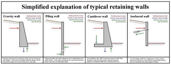Anchored Sheet Pile Wall Design Spreadsheet With Retaining Walls Technical Guidance  Geostru Eu