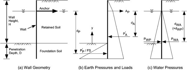 Anchored Sheet Pile Wall Design Spreadsheet Within Lateral Earth Pressure Coefficients For Anchored Sheet Pile Walls