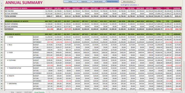 Annual Budget Spreadsheet Inside Easy Budget Spreadsheet Excel Template  Savvy Spreadsheets