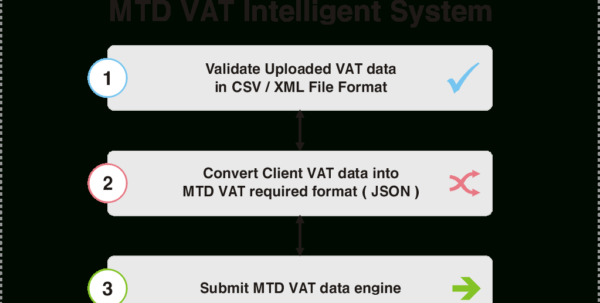 Api Enabled Spreadsheet For Mtd With Regard To Making Tax Digital Mtd  Aaadatax