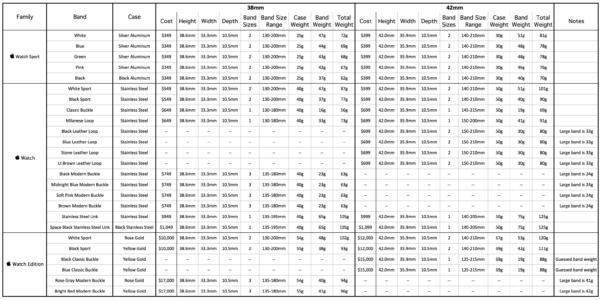 Apple Spreadsheet In The Allinone Apple Watch Spreadsheet  The Robservatory