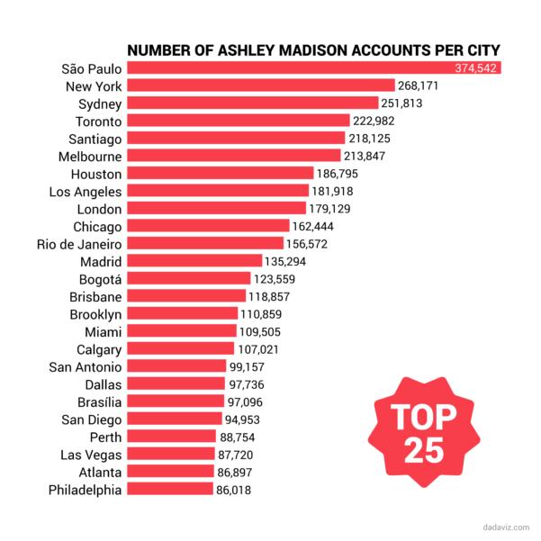 Ashley Madison List Arkansas Spreadsheet For Ashley Madison: Most Unfaithful States In America