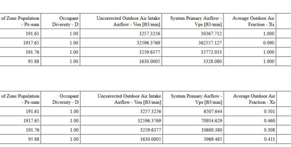 Ashrae 62.1 Ventilation Spreadsheet With Regard To Ashrae 62.1  Ventilation Rate Procedure  Reported Average Outdoor