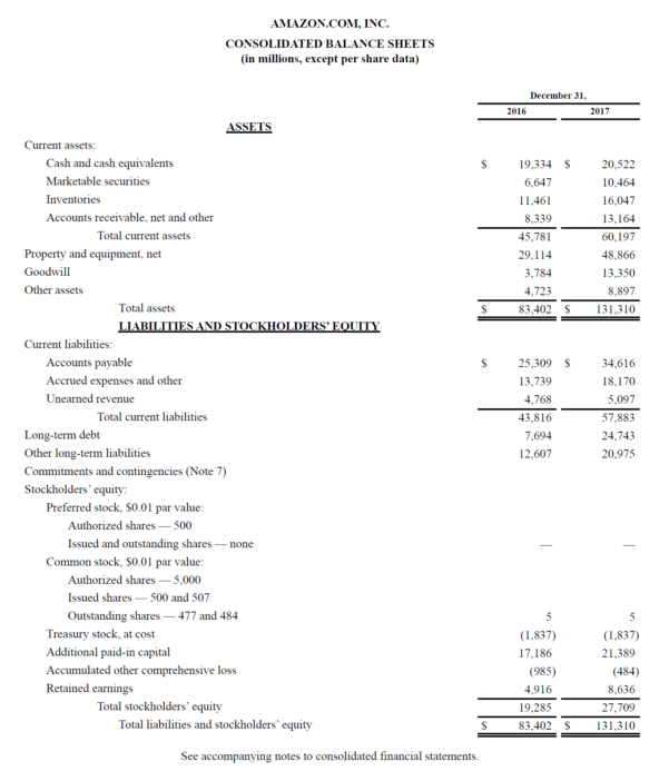 Assets And Liabilities Spreadsheet Template Inside Balance Sheet  Definition  Examples Assets = Liabilities   Equity