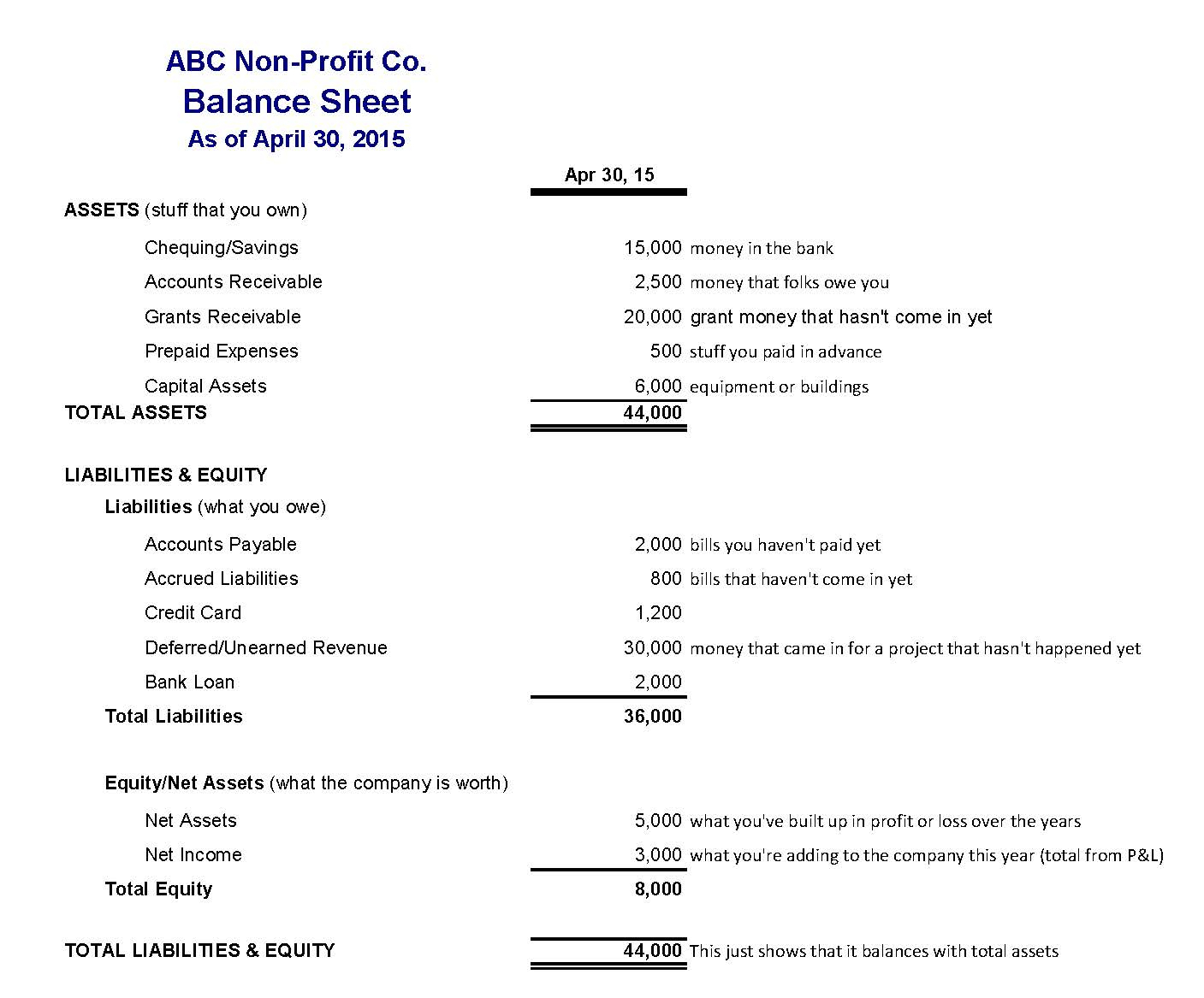 Assets And Liabilities Spreadsheet Template Inside Profit Loss Balance Sheet Template Invoice And  Format In Excel