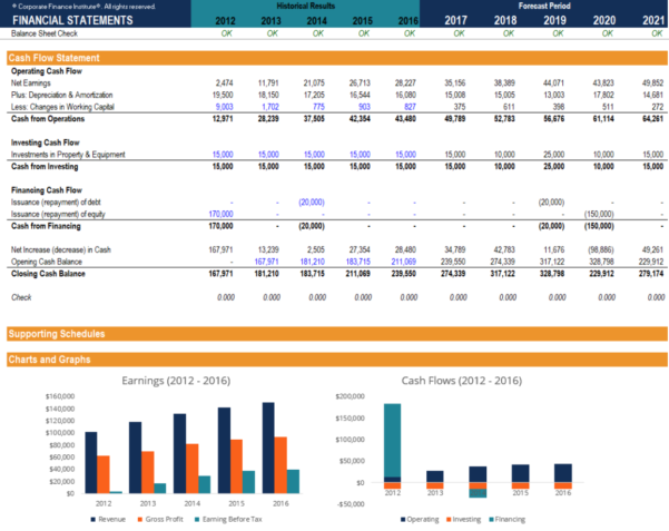 Assumptions For Your Profit And Loss Spreadsheet For Free Financial Model Template  Download 3 Statement Model Xls