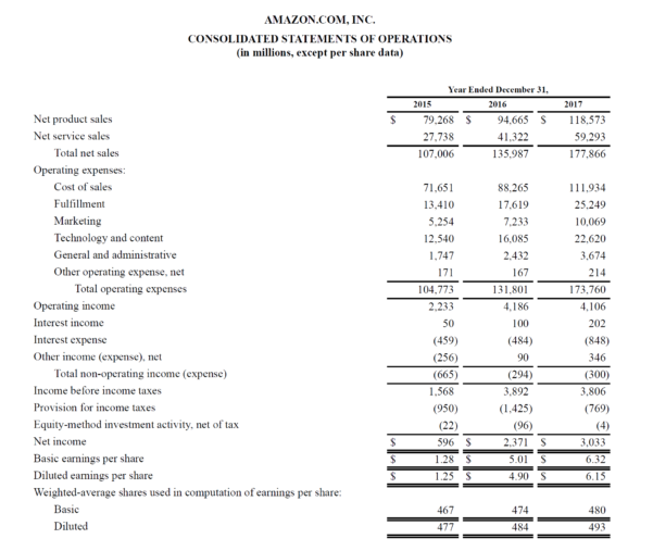 Assumptions For Your Profit And Loss Spreadsheet Inside Profit And Loss Statement  Guide To Understanding A Company's Pl