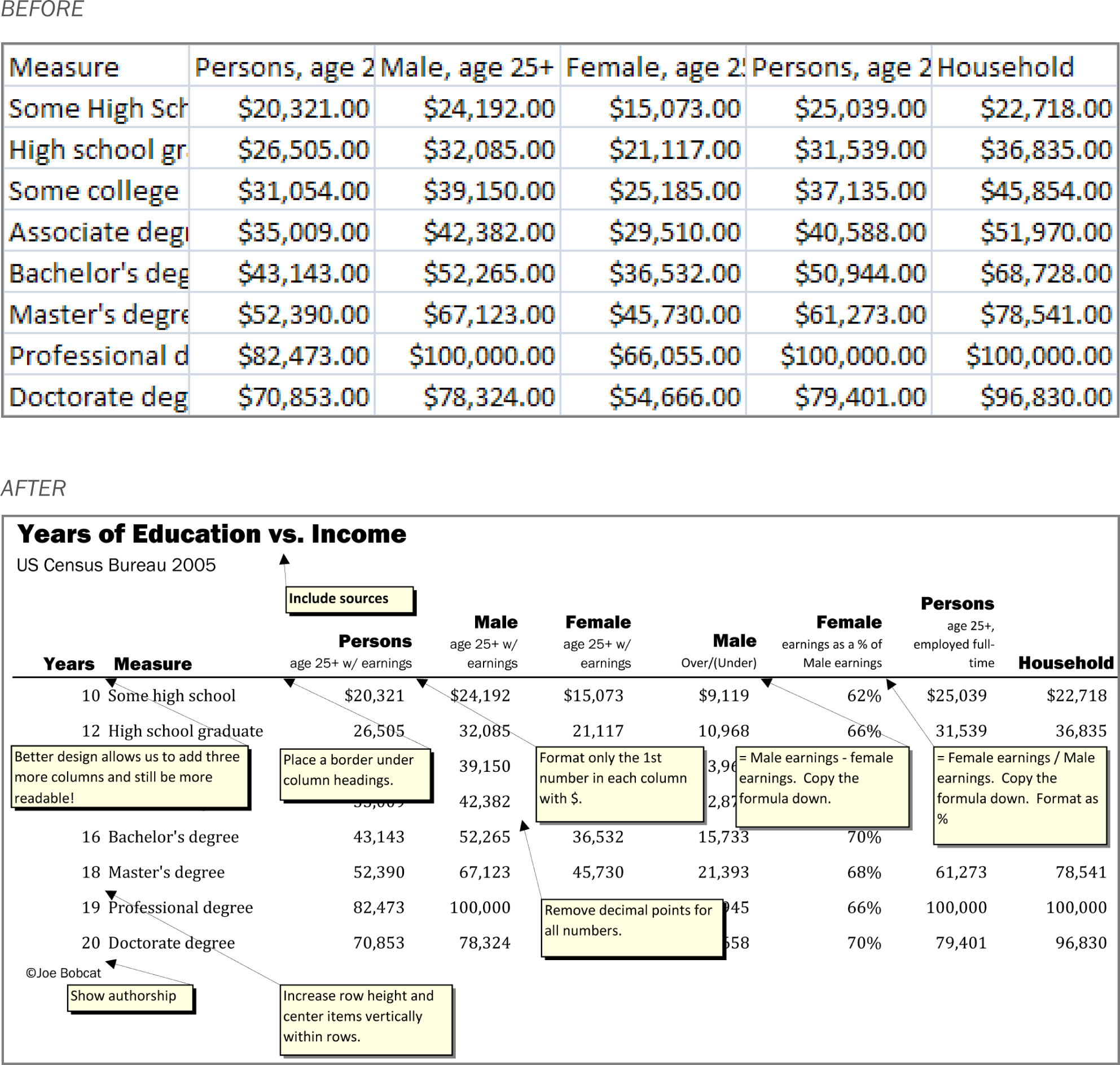 Assumptions For Your Profit And Loss Spreadsheet Pertaining To Spreadsheets To Estimate Costs