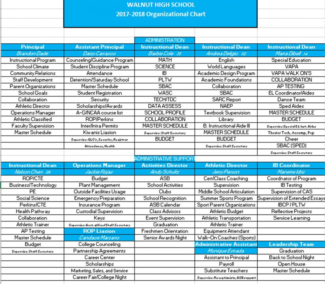 Athletic Director Budget Spreadsheet In Athletic Budgetschool Athletics Sidestep Ax San Bowling League