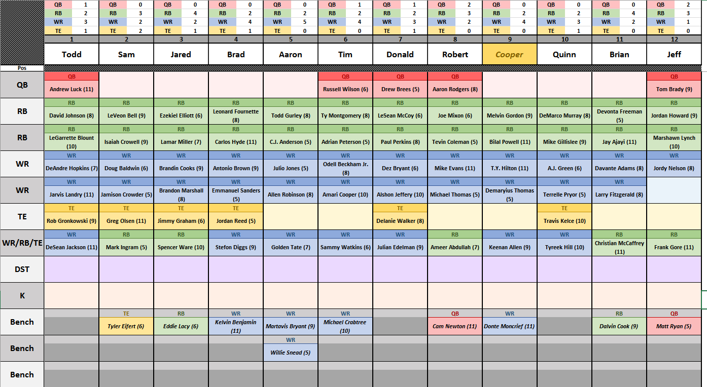 Auction Spreadsheet Within Csg Fantasy Football Spreadsheet V5.00 W/ Auction Version