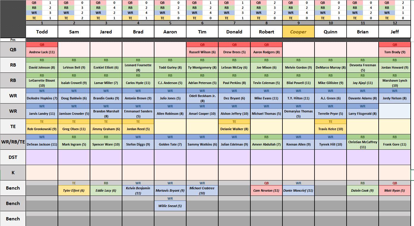 Auction Spreadsheet Within Csg Fantasy Football Spreadsheet V5.00 W/ Auction Version
