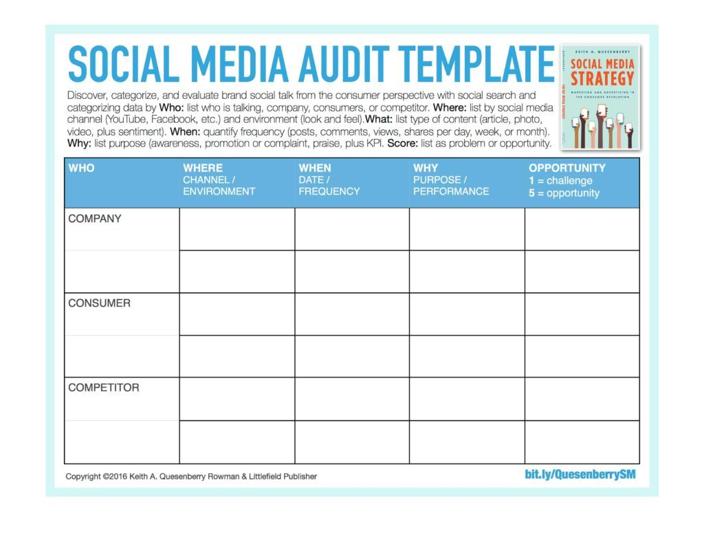 Audit Spreadsheet Templates Throughout Sample Social Media Report Listening Template Monitoring Audit