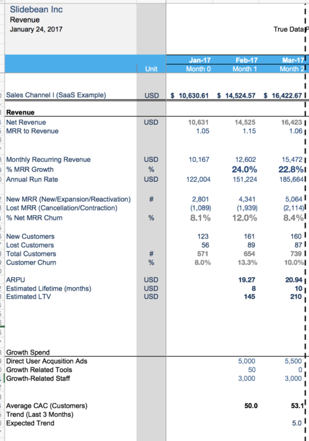 Automated Budget Spreadsheet In Financial Modeling For Startups: The Spreadsheet That Made Us Profitable