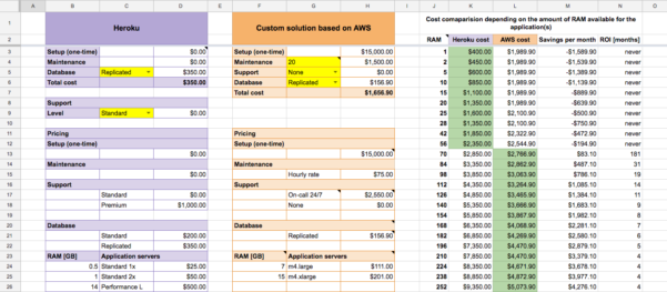 Aws Cost Calculator Spreadsheet For When To Move Away From Heroku  The Cost Analysis  Ragnarson Blog