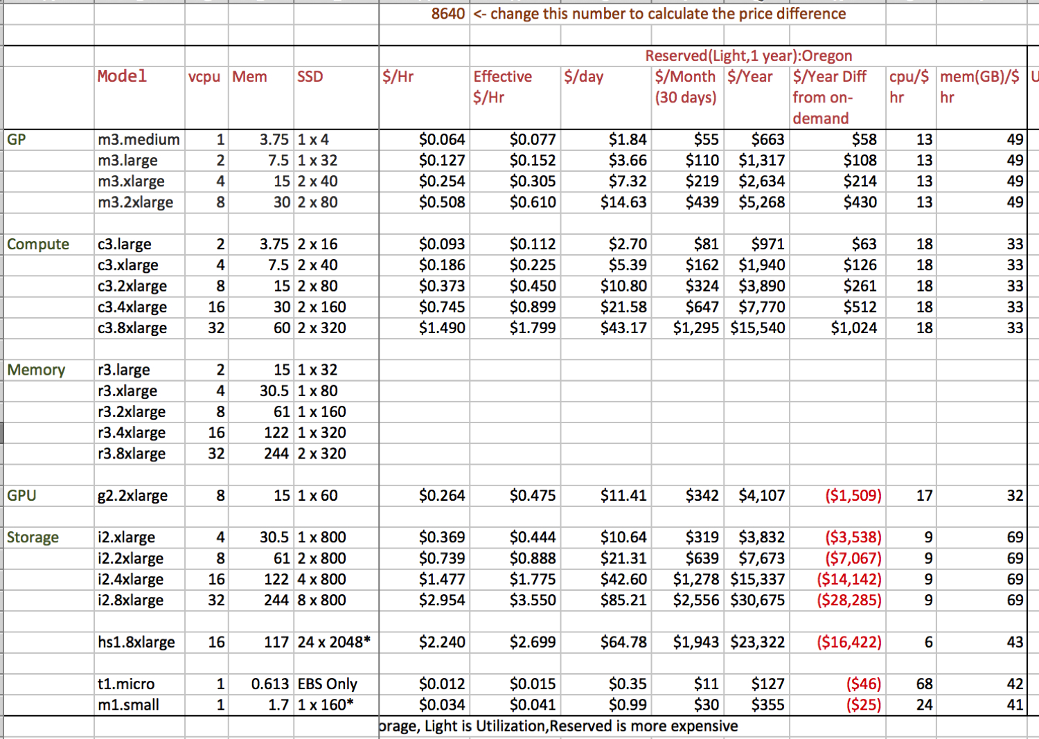 Aws Cost Spreadsheet For Aws Ec2 Price Worksheet  My Missives
