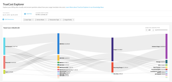 Aws Cost Spreadsheet For True Cost Explorer – A Simple And Intuitive Way To Visualize And