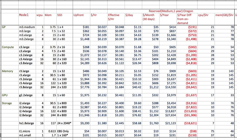Aws Cost Spreadsheet In Aws Ec2 Price Worksheet  My Missives
