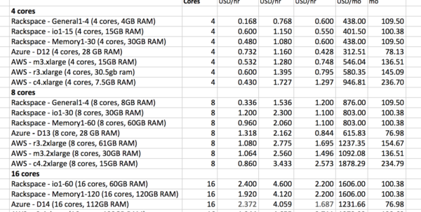 Aws Cost Spreadsheet Regarding Licensing Sql Server In Aws? It's Up To Twice As Expensive As Azure
