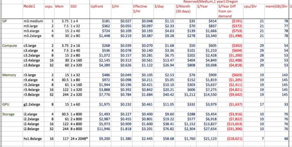 Aws Ec2 Pricing Spreadsheet For Aws Ec2 Price Worksheet  My Missives