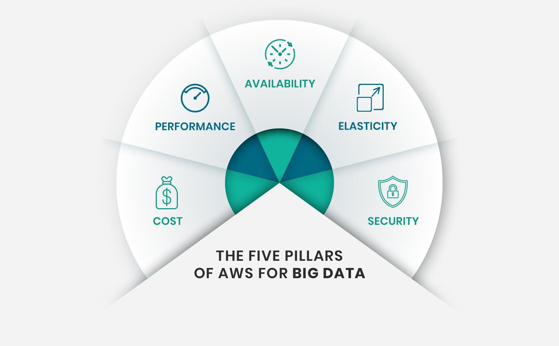 Aws Ec2 Pricing Spreadsheet For The Big Fat Blog About Aws Big Data Analytics  Botmetric