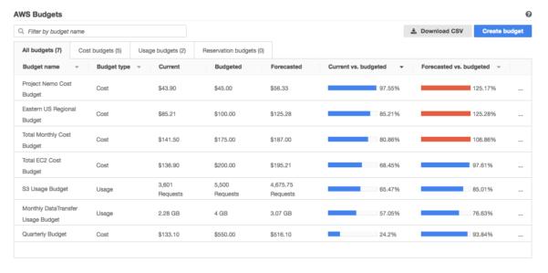 Aws Ec2 Pricing Spreadsheet Inside Aws Budgets