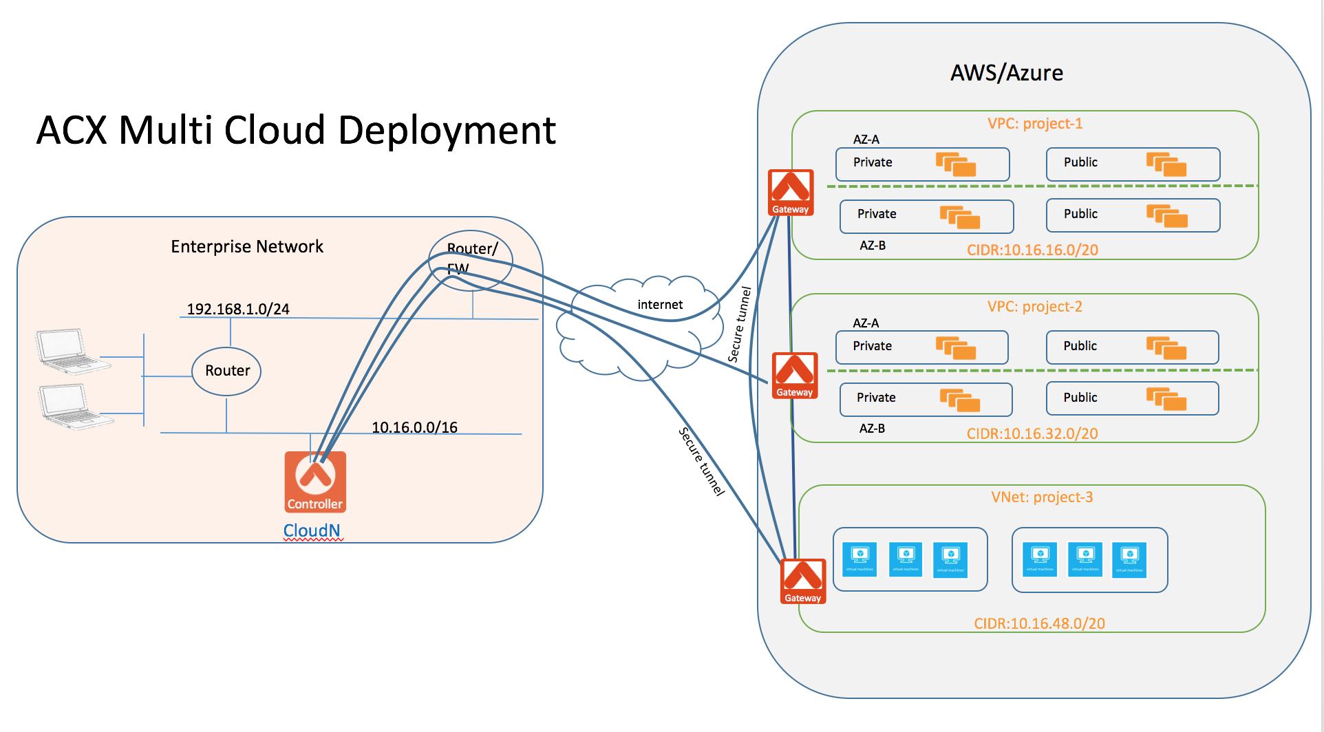 Aws Ec2 Pricing Spreadsheet With Regard To Extending Your Vmware Workloads To Public Cloud — Aviatrixdocs