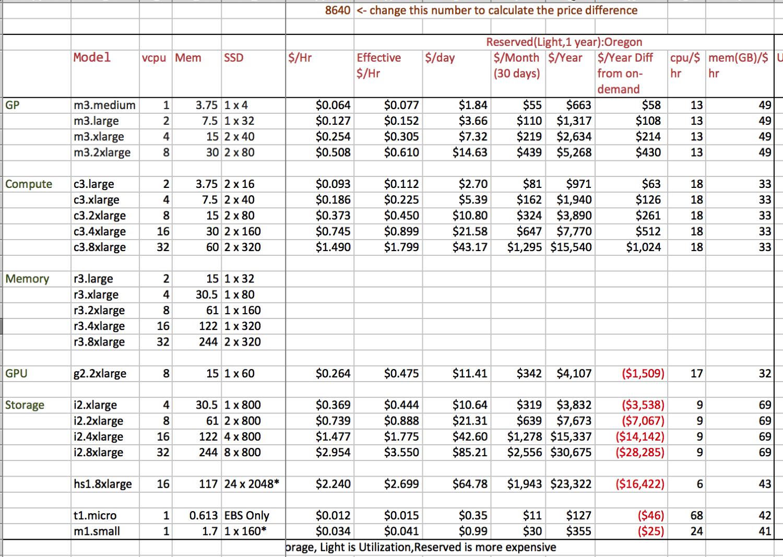 Aws Pricing Spreadsheet In Aws Ec2 Price Worksheet  My Missives