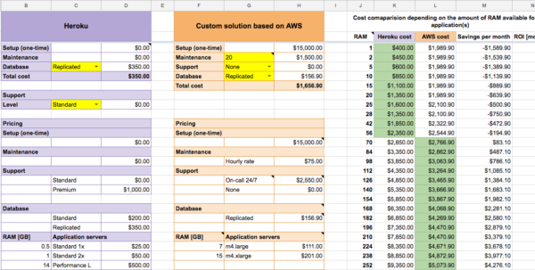 Aws Pricing Spreadsheet In Pricing Spreadsheet Sheet Financial Model Template The That Made Us