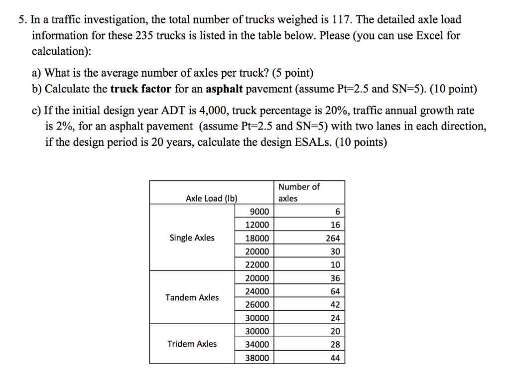 Axle Load Calculation Spreadsheet For Solved: 5. In A Traffic Investigation, The Total Number Of Axle Load Calculation Spreadsheet Printable Spreadshee Printable Spreadshee axle load calculation xls