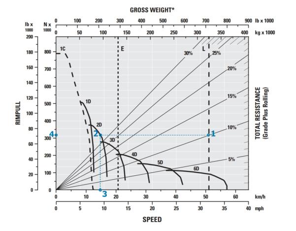 Axle Load Calculation Spreadsheet Regarding Haulage #1: Haulage Theory  Setup – Precision Mining Support Portal