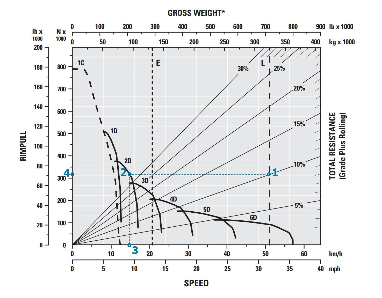 Axle Load Calculation Spreadsheet Regarding Haulage #1: Haulage Theory  Setup – Precision Mining Support Portal Axle Load Calculation Spreadsheet Printable Spreadshee Printable Spreadshee axle load calculation spreadsheet